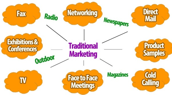 What's Traditional Marketing?
