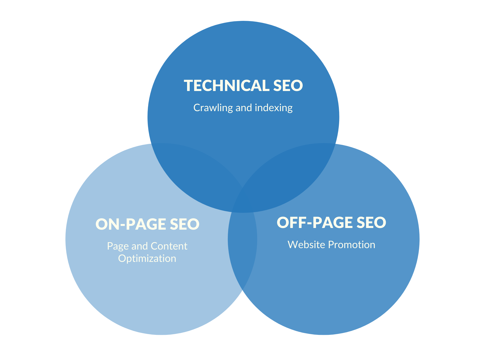 Why SEO is needed